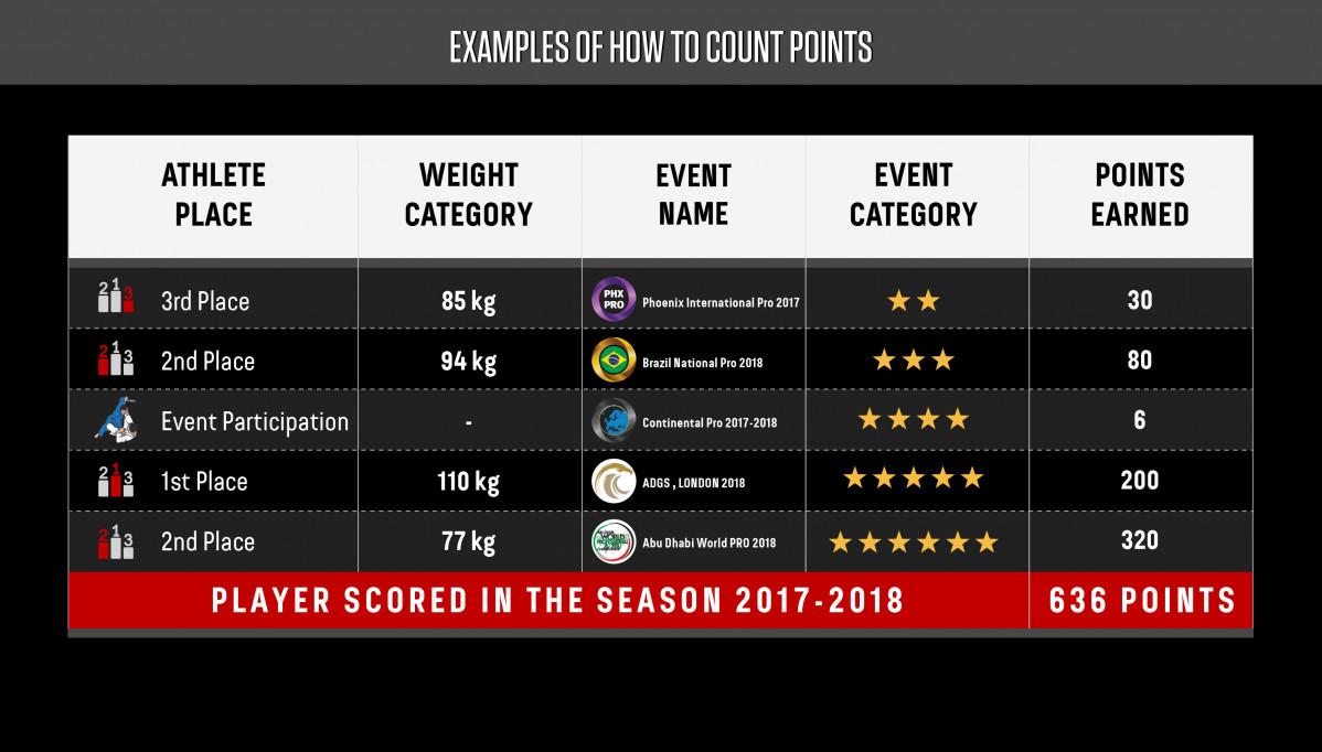 uae-jiu-jitsu-federation-uaejjf-world-rank-20171030163827.jpeg