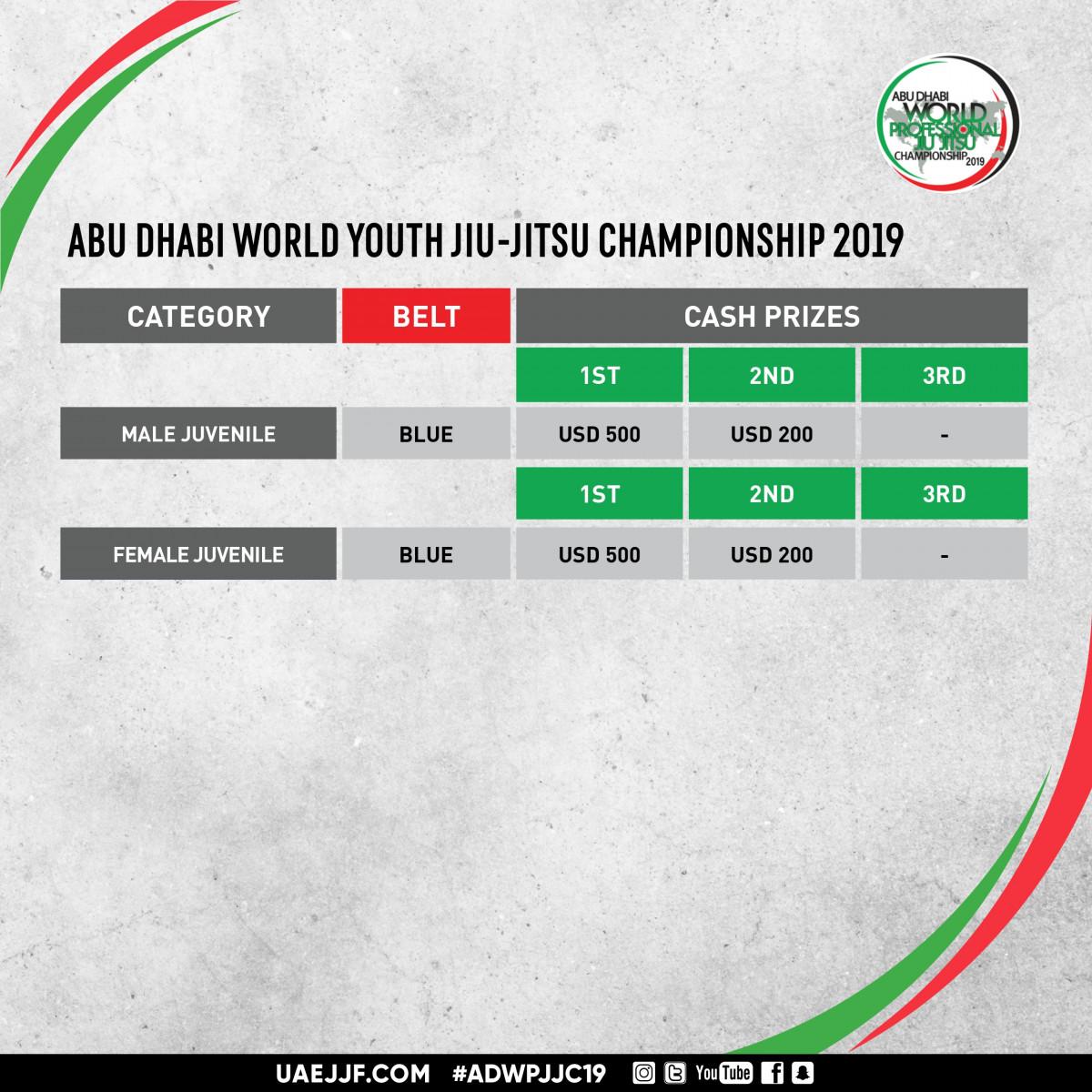 uae-jiu-jitsu-federation-cash-prize-2019-abu-dhabi-world-youth-jiu-jitsu-championship-20190320064533.jpeg